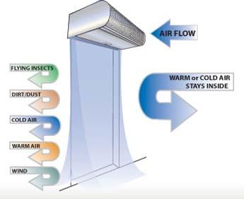 Air Curtains - McKee Door Sales, Inc.